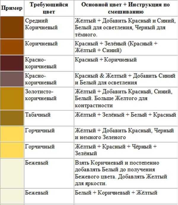 Таблица получения коричневого цвета