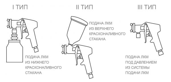 Виды пневматических инструментов