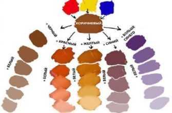 Как получить коричневый цвет при смешивании красок из акриловой